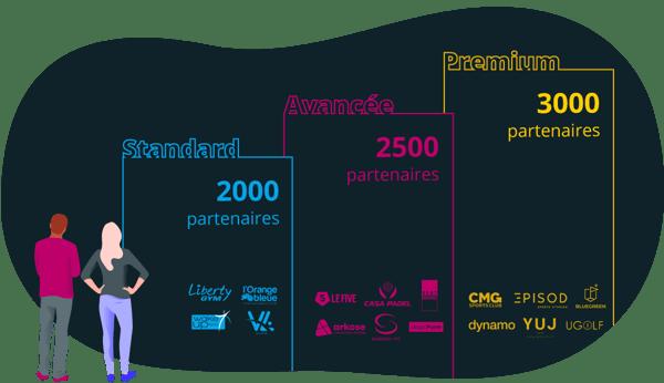 illustration-2-gymlib-abonnement-sport-et-bien-etre-salaries-rh-ressources-humaines-application-mobile-tarification-salaries-entreprise